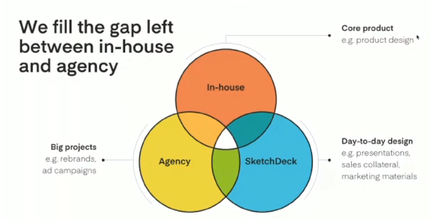 we fill the gap between in-house and agency for growth-driven scalable businesses