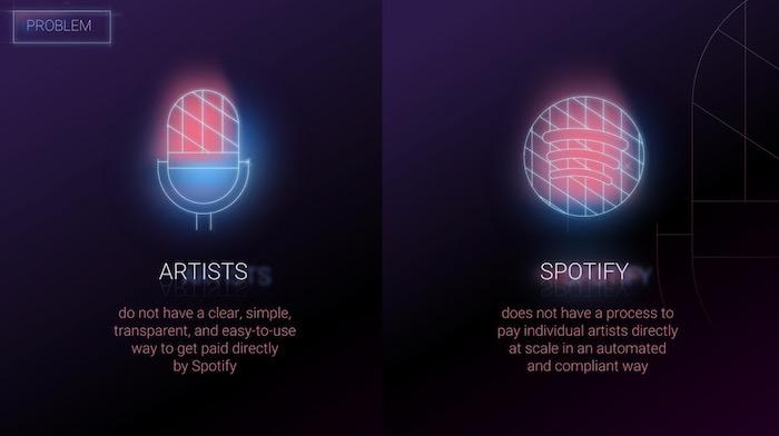 Spotify finance offsite deck