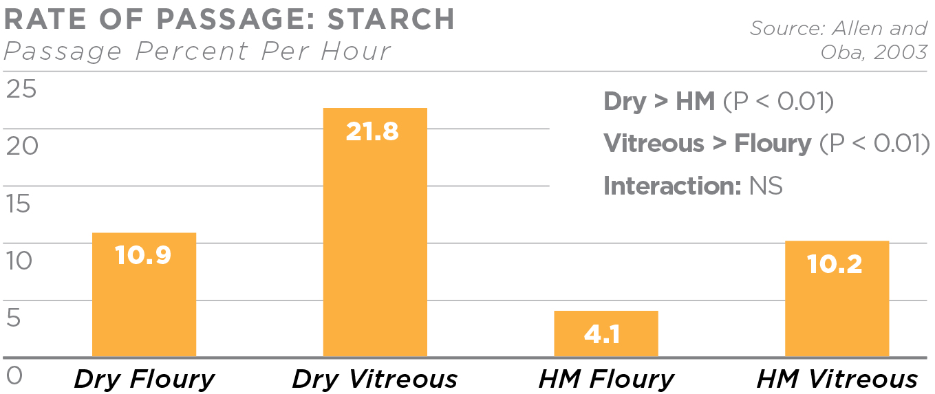 Floury nutrition rate of passage chart