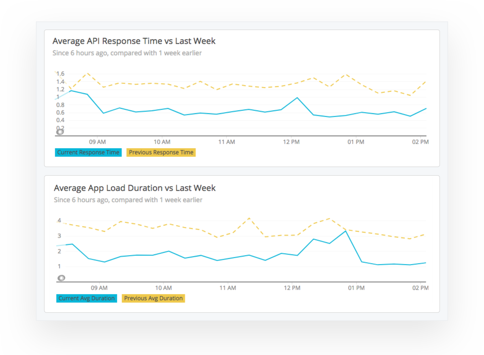 AWS speed graph showing improved performance