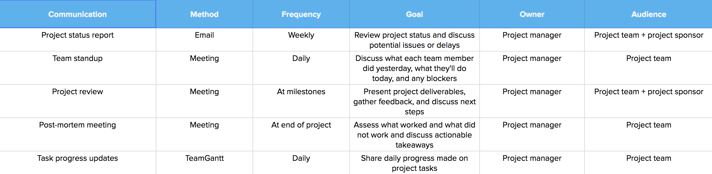 How to Create a Project Management Communication Plan | TeamGantt