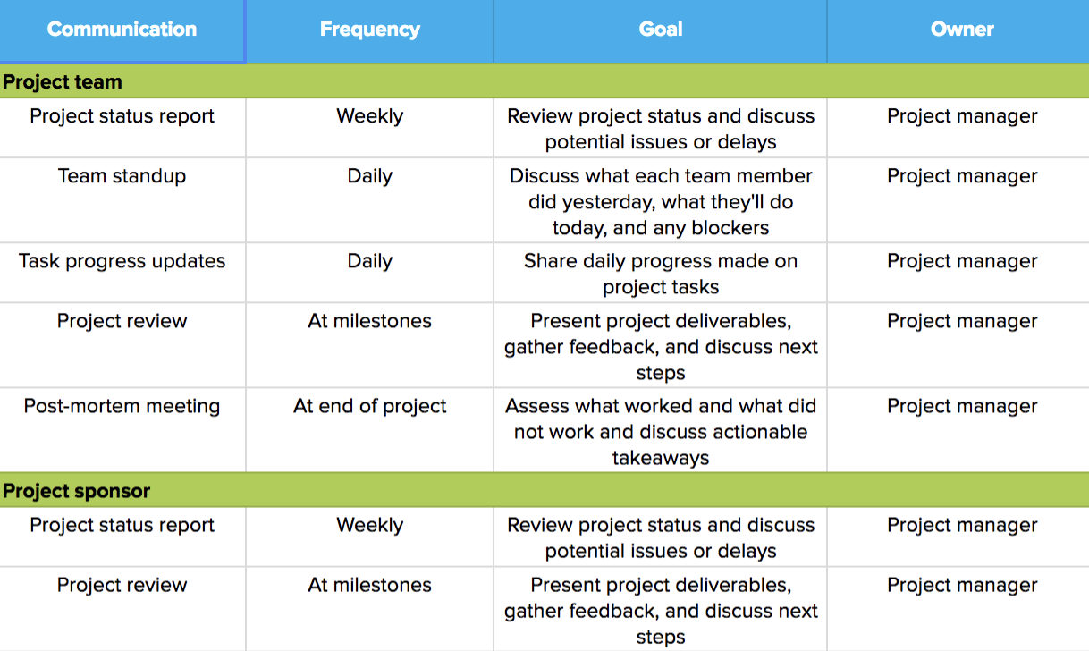 How to Create a Project Management Communication Plan
