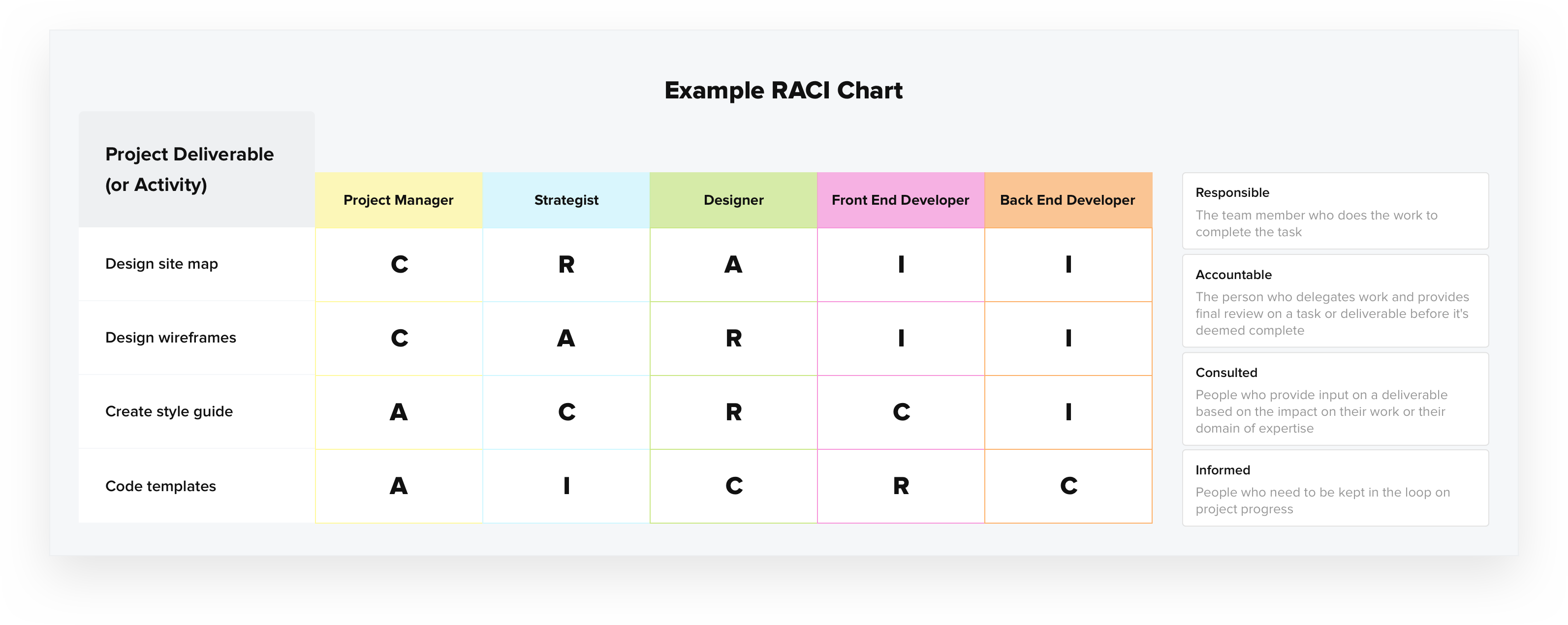 RACi matrix example
