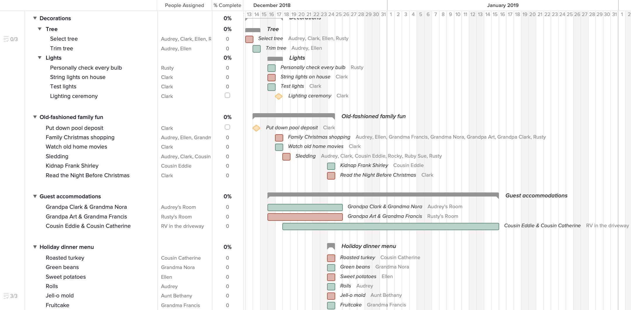 High-level overview of a holiday event plan gantt chart