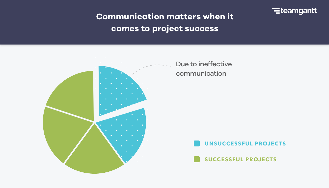 half of unsuccessful projects fail because of ineffective communication