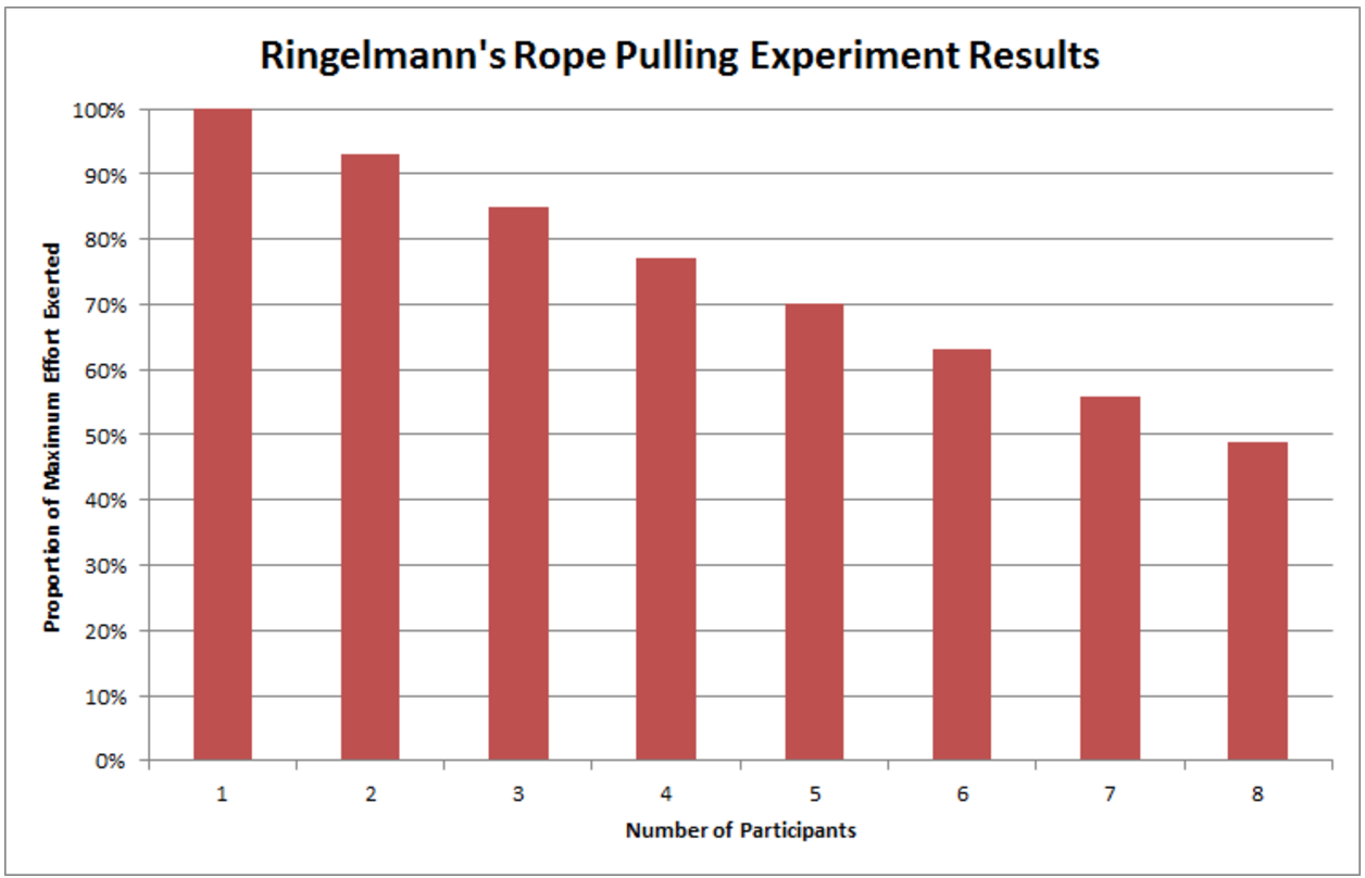 the ringelmann effect