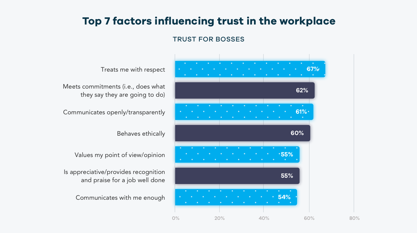workplace factors influencing trust for bosses
