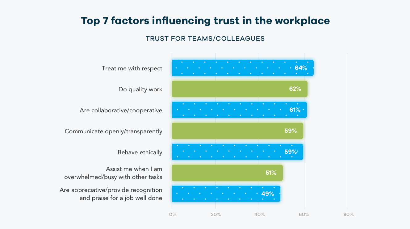 workplace factors influencing trust for teams and colleagues