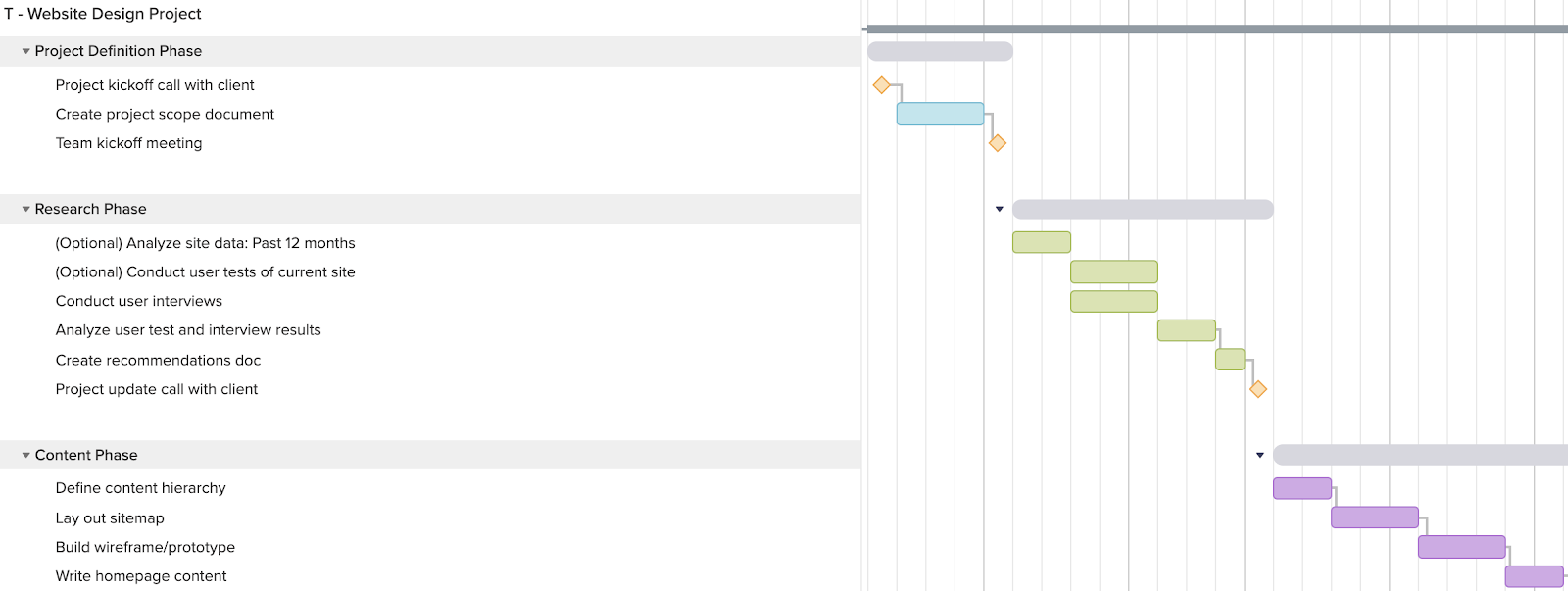 web design project gantt chart template