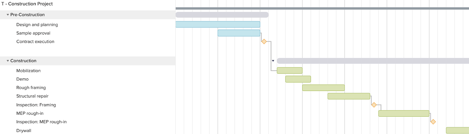 construction gantt chart template