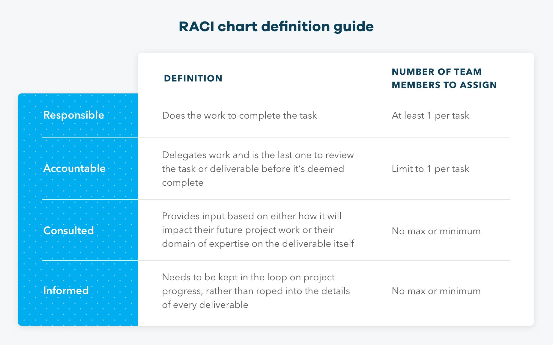 RACI chart definitions