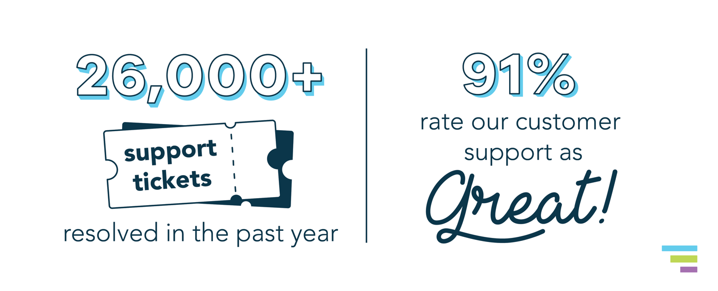 26,000+ support tickets resolved in the past year, and 91% rate our customer support as Great!