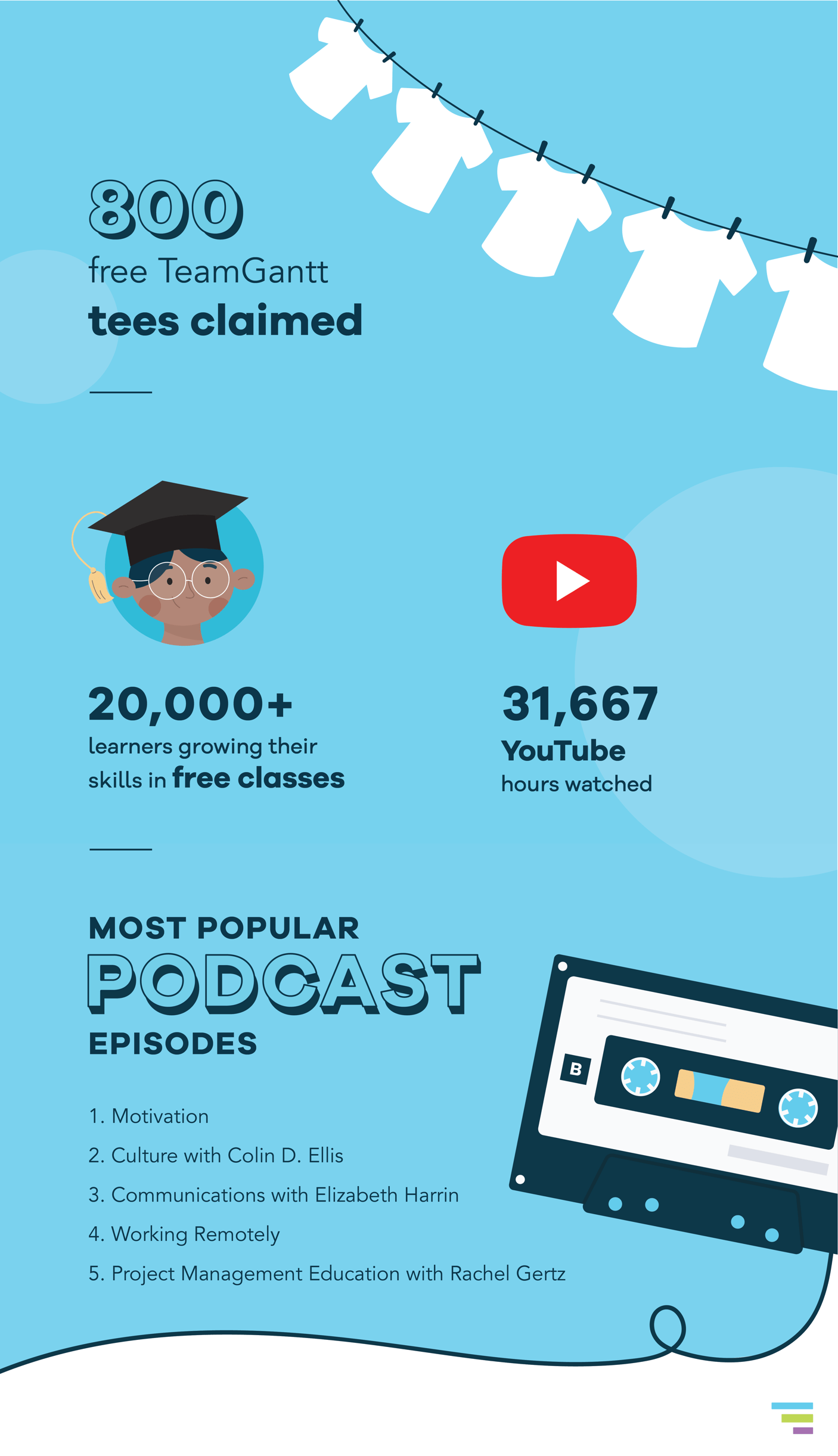 800 free TeamGantt tees claimed, 20,000+ learners growing their skills in free classes, 31,667 YouTube hours watched