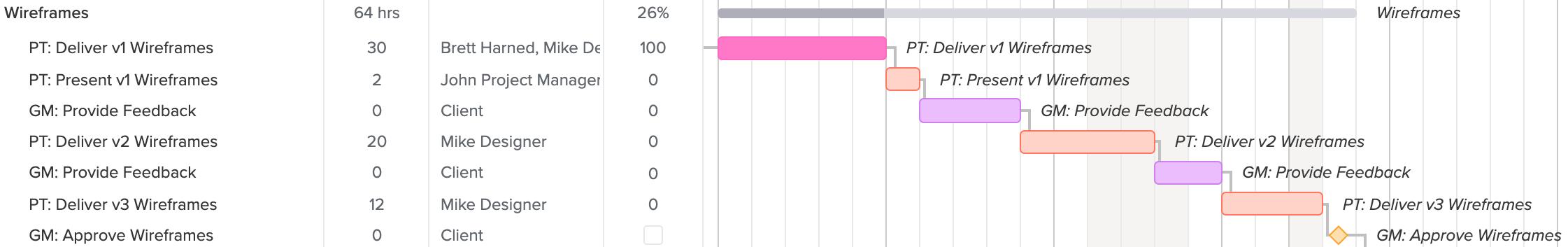 project dependencies in gantt chart
