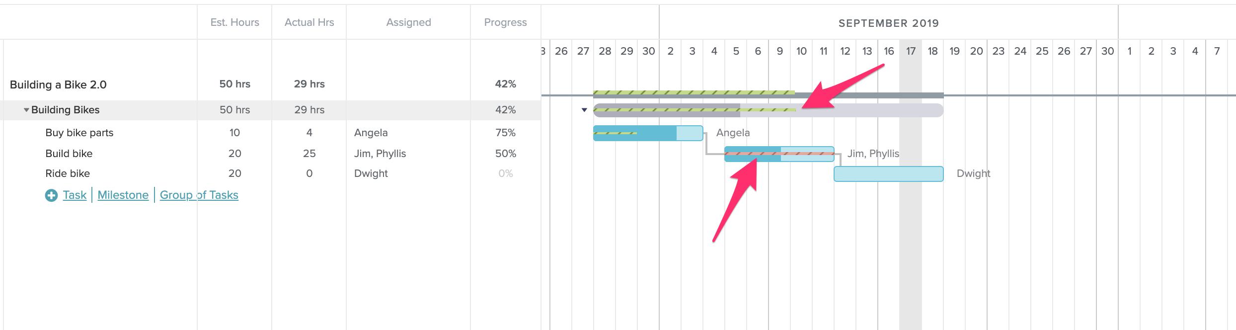Progresso real feito em relação às horas estimadas no TeamGantt
