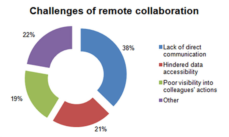 challenges of remote collaboration