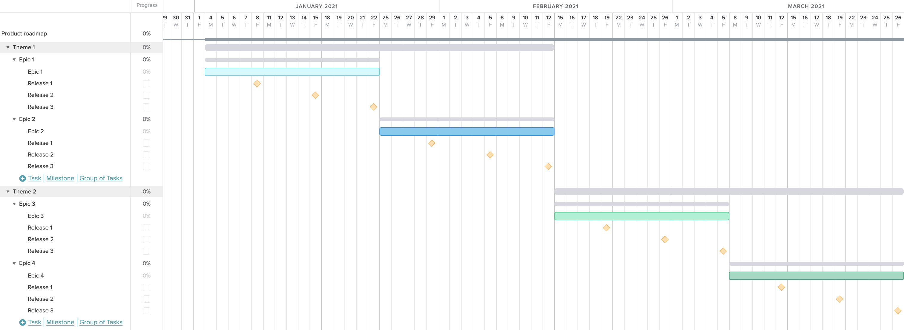 Gantt chart example of an Agile product roadmap for planning themes, epics, and releases