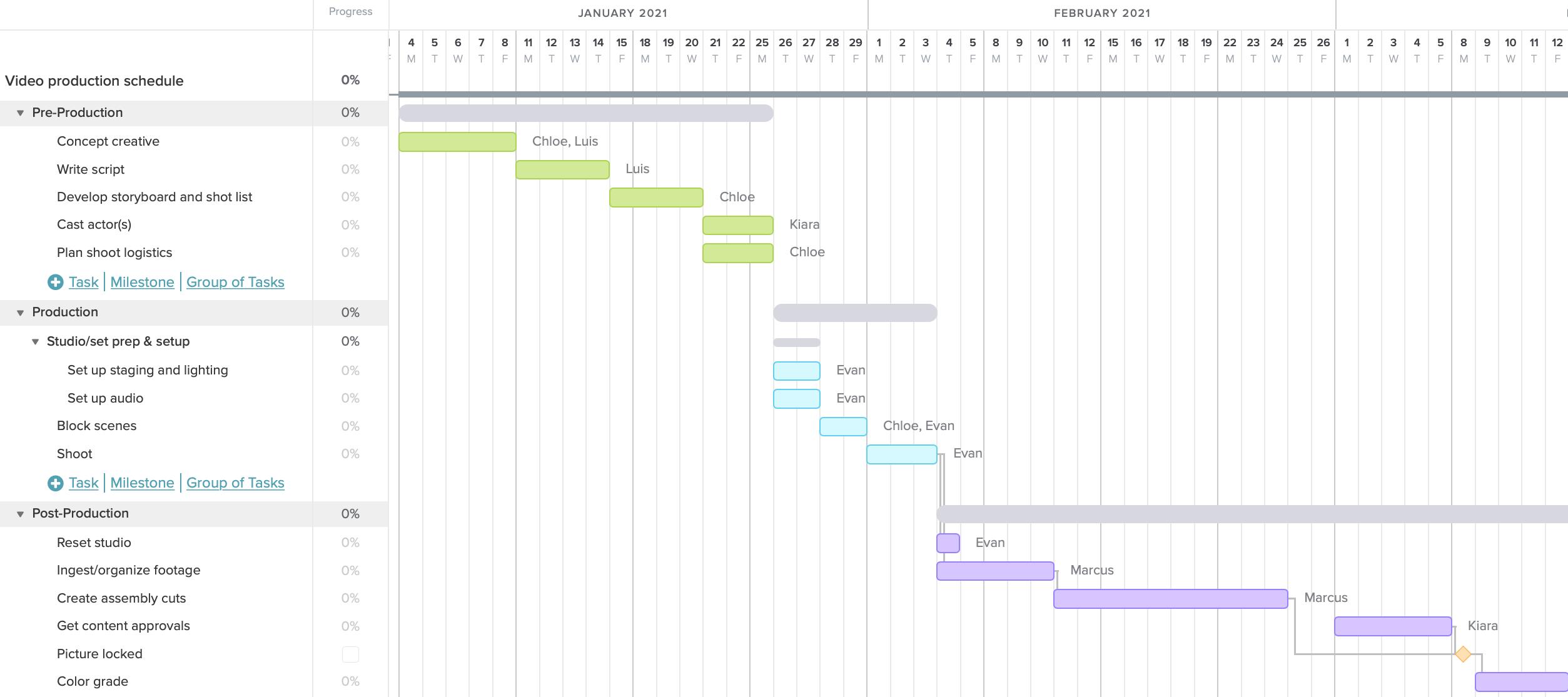 Exemplo de gráfico de gantt de produção de vídeo com tarefas divididas em fases de pré-produção, produção e pós-produção