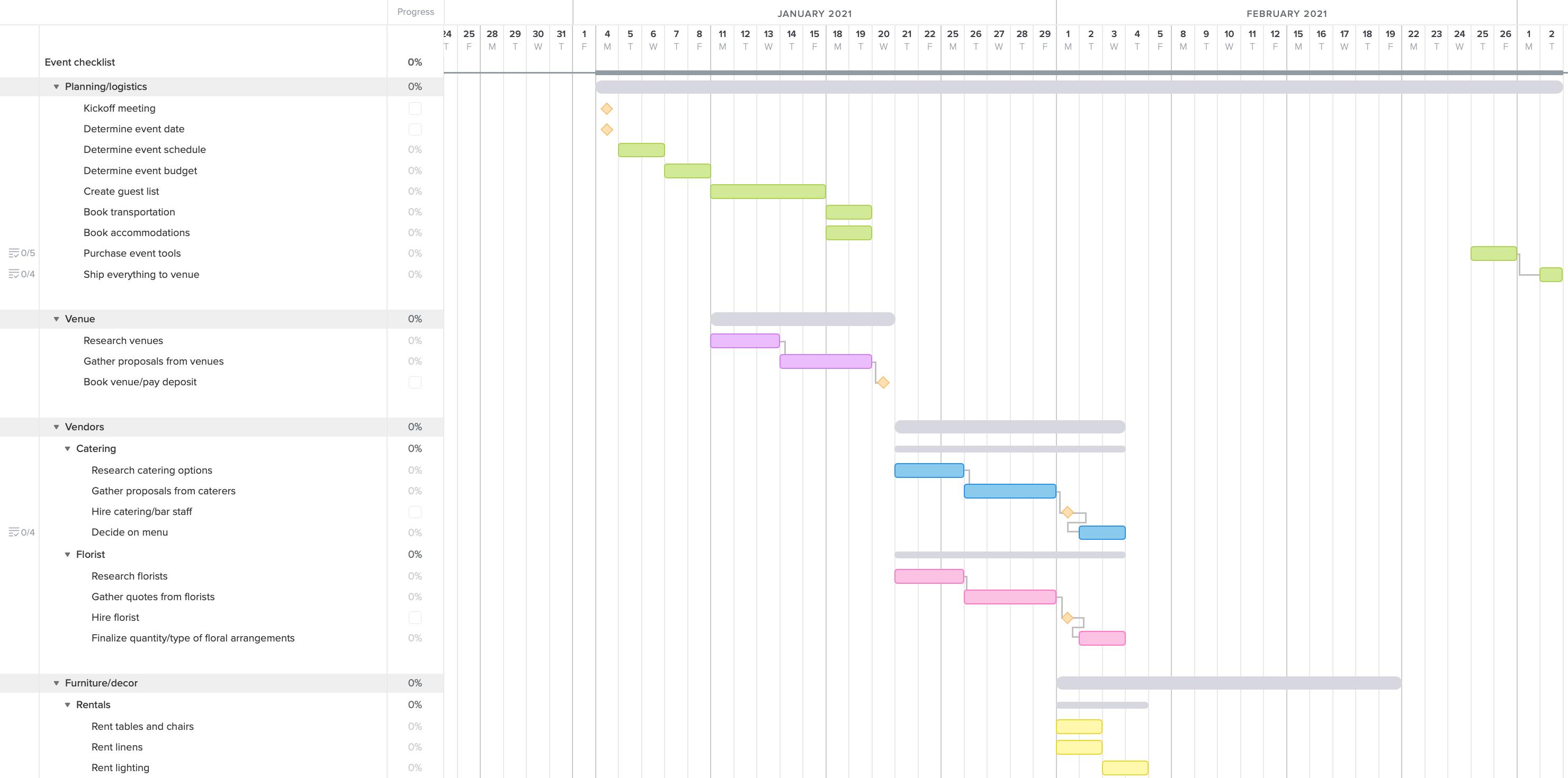 Exemplo de gráfico de gantt de planejamento de eventos com marcos para rastrear prazos e decisões importantes