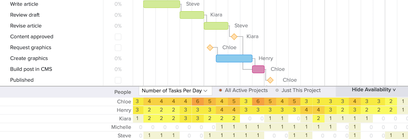 Gantt chart with team availability heatmap showing at the bottom