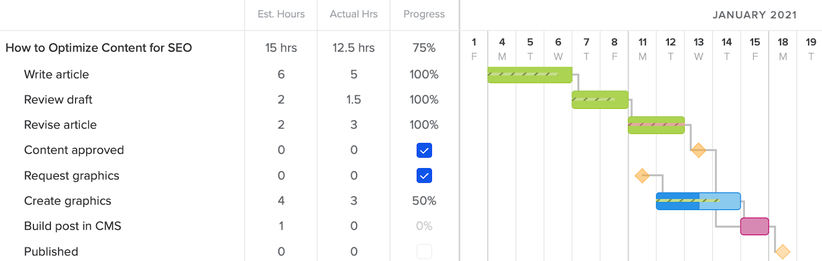 Gantt chart with estimated hours vs actual time and progress indicators showing in taskbars