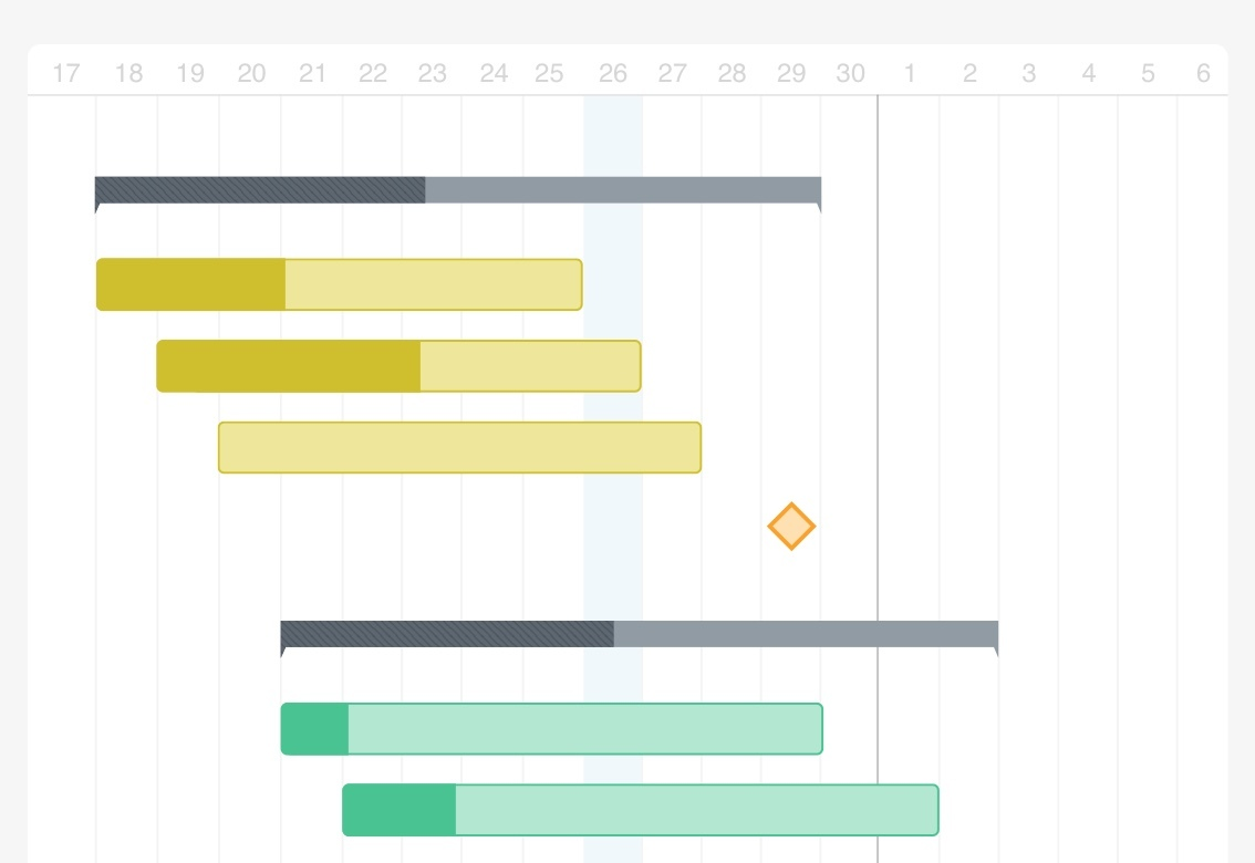 Gantt chart with a milestone represented as a yellow diamond on the timeline