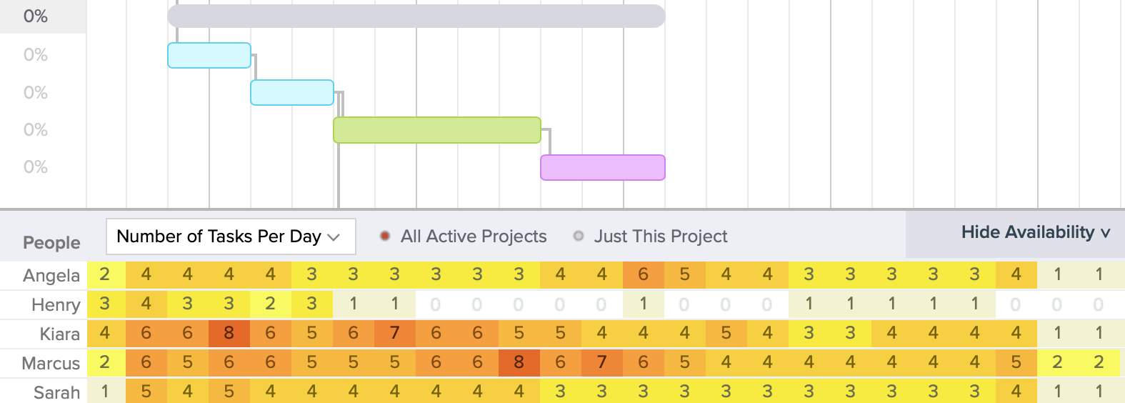 screenshot of team availability tab in TeamGantt's gantt chart