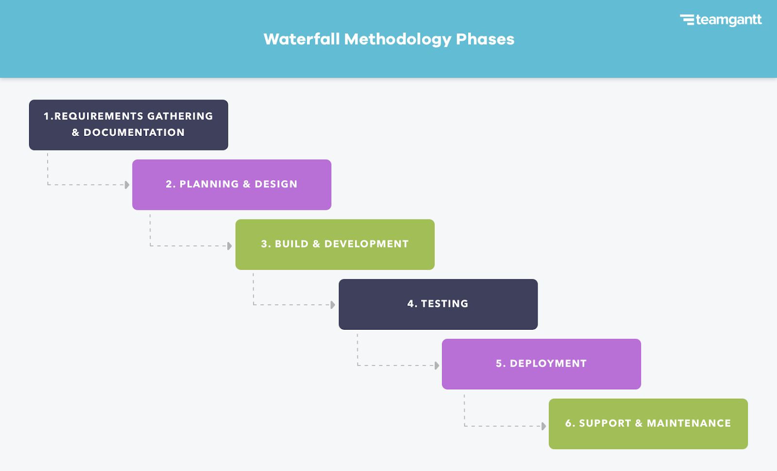 Phases of the Waterfall Methodology