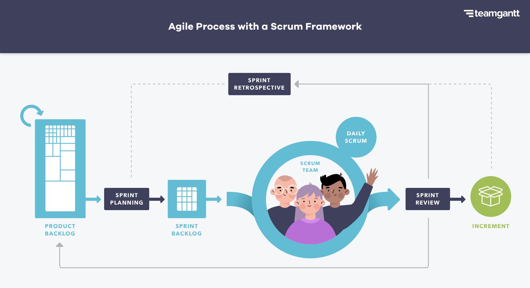 Agile process with a Scrum framework