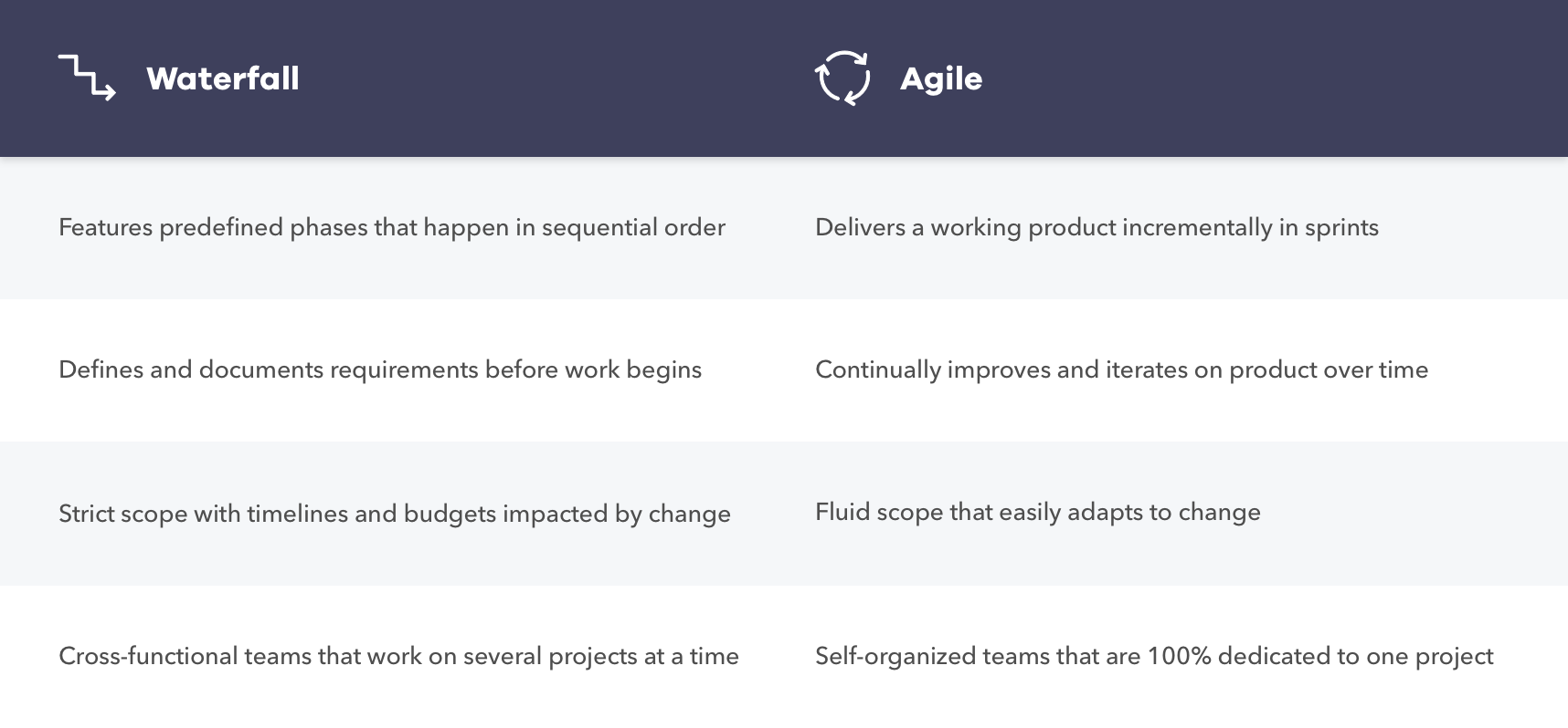 Differences between the Waterfall vs. Agile methodologies