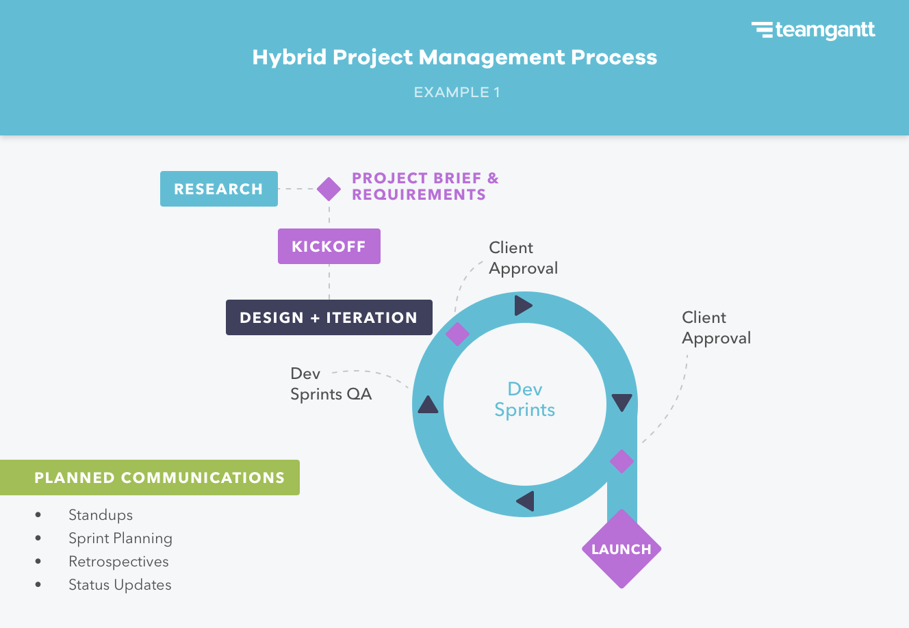 Example of a hybrid project management process