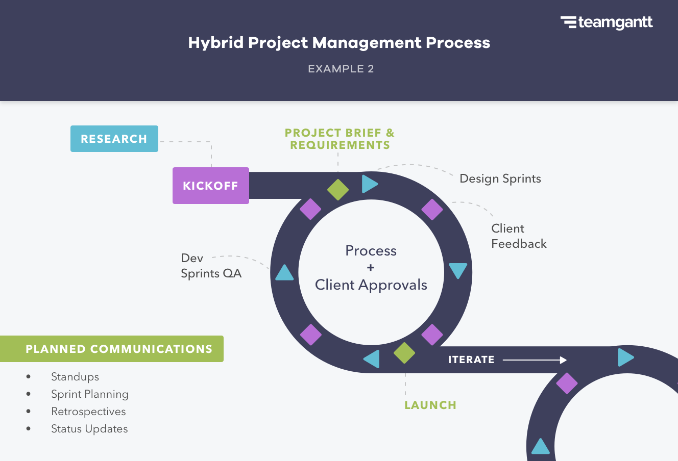 Example of a hybrid project management approach