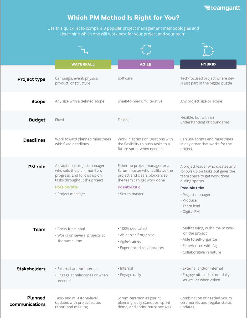 Comparison chart of Waterfall, Agile, and Hybrid Methodologies