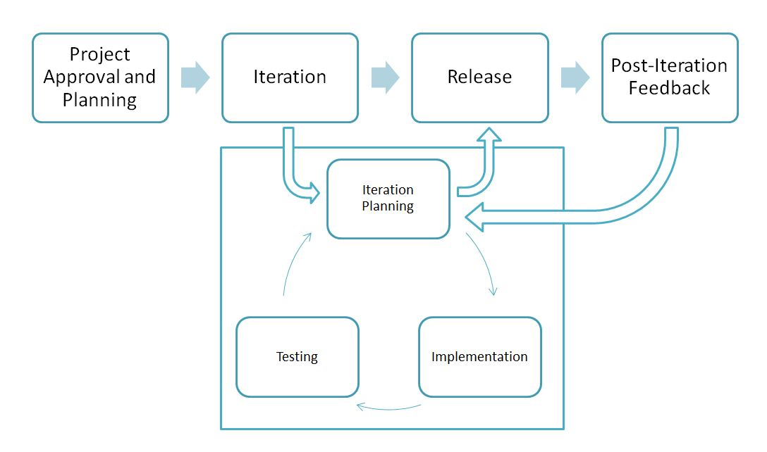 Agile process for a generic project with stages for: Project Approval and Planning, Iteration, Release, and Post-Iteration Feedback