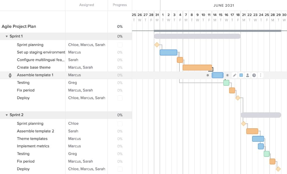 Agile gantt chart example with Assemble Template 1 task selected