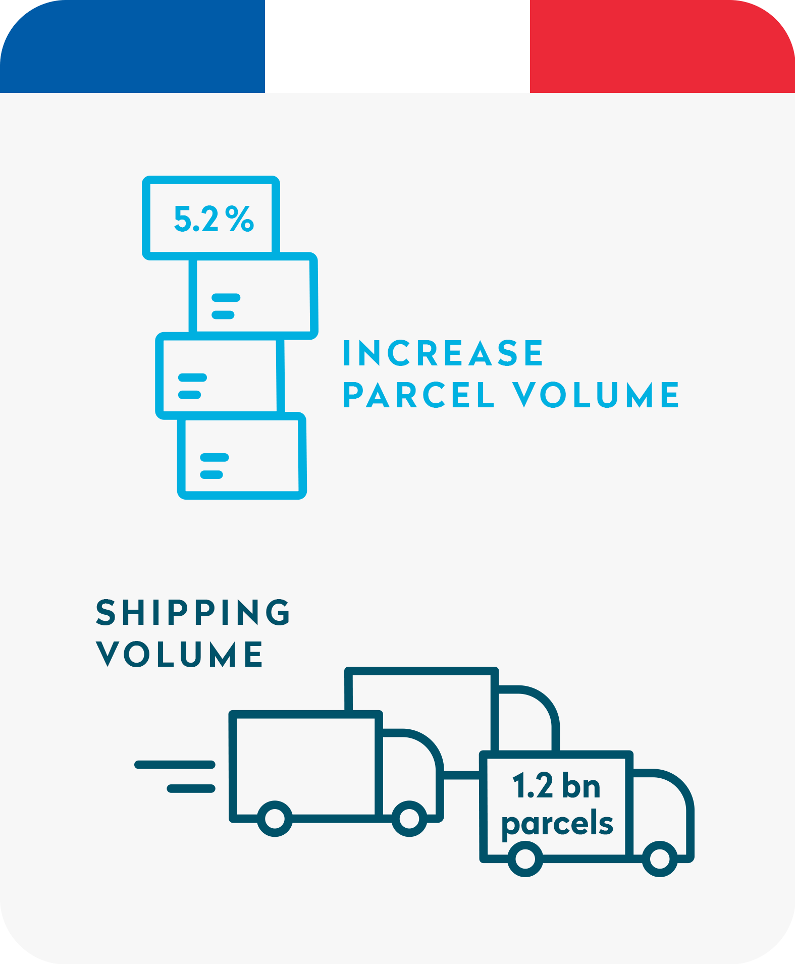 Shipping volume France