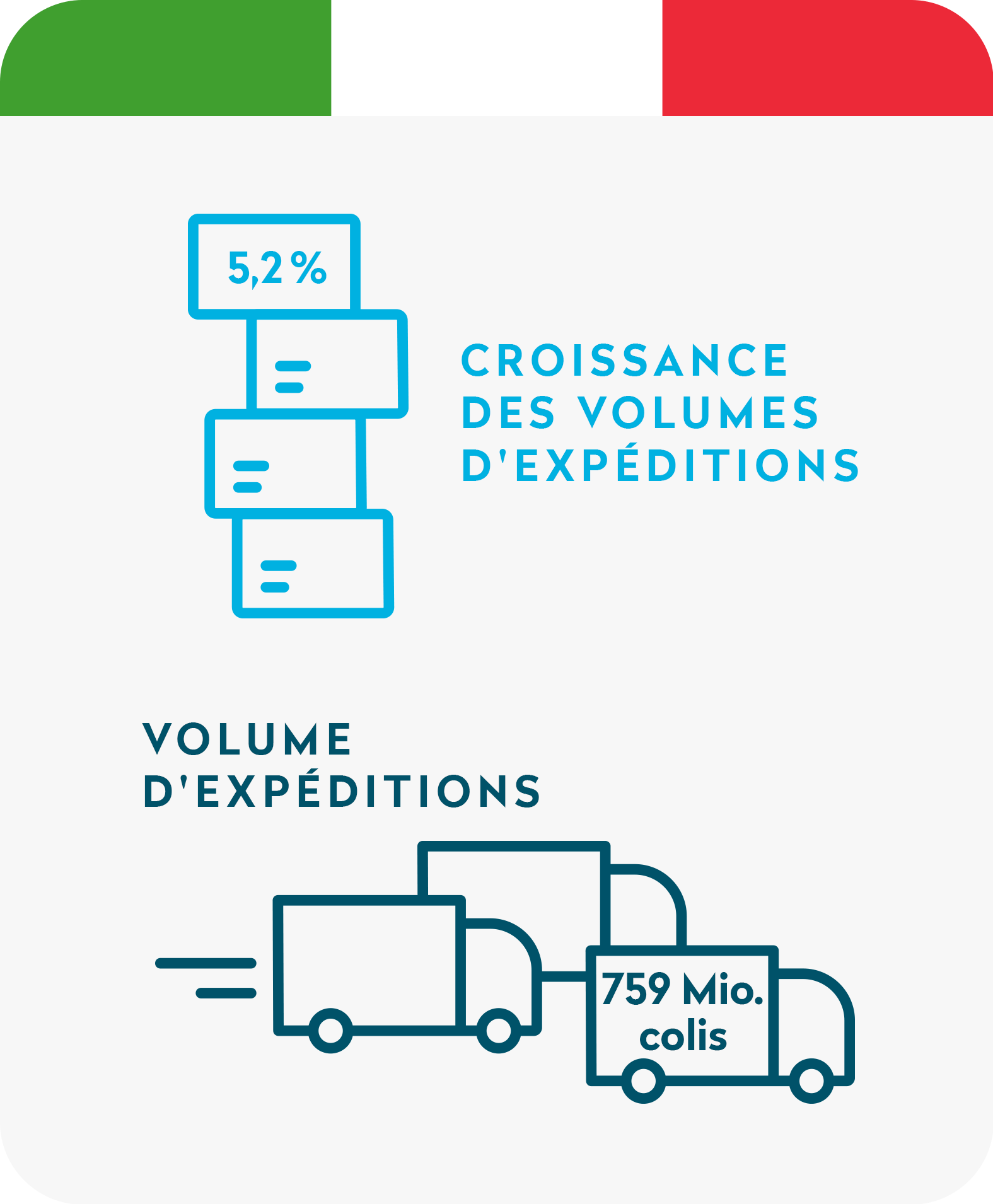 Volume d'expèditions en Italie