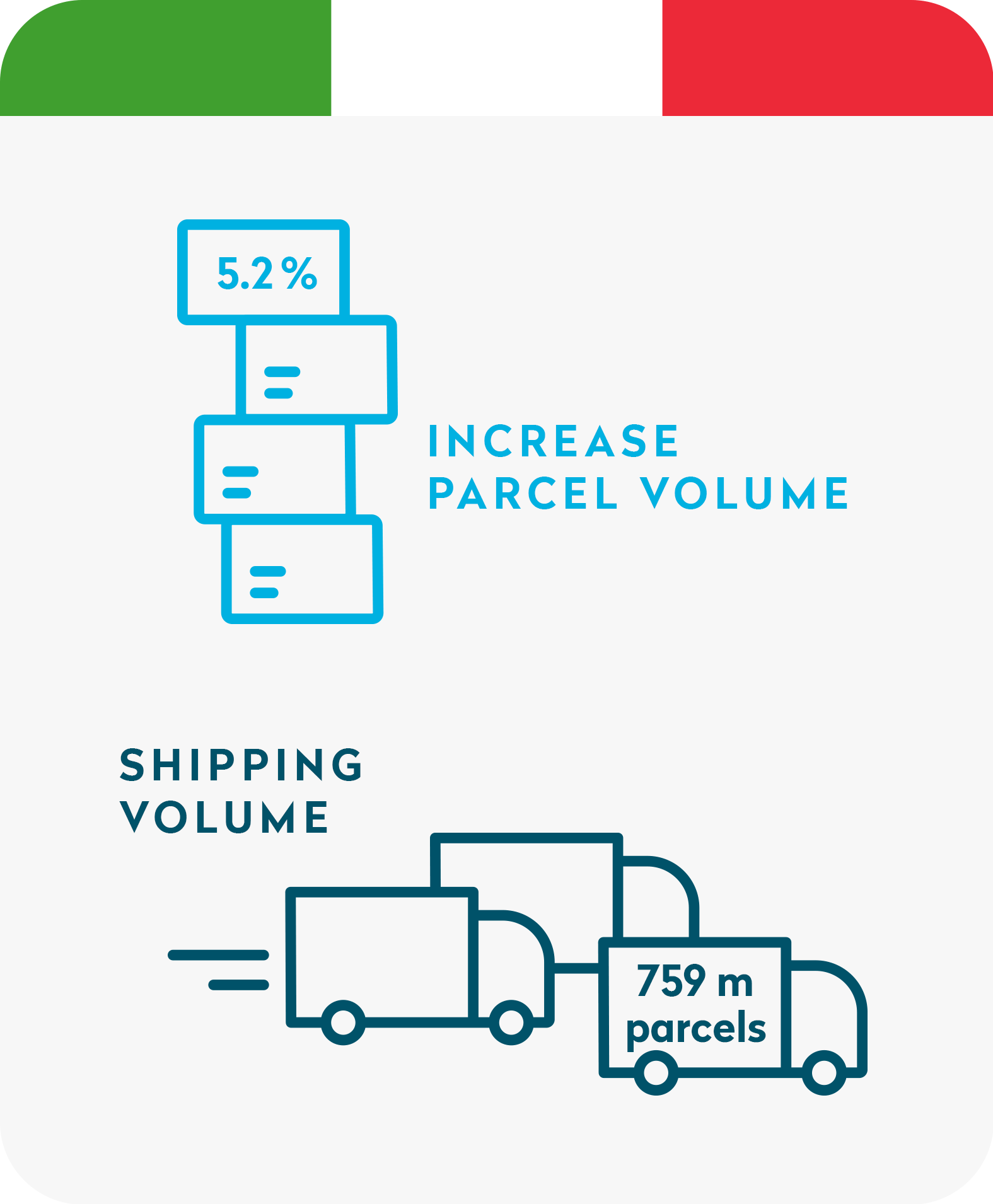 Shipping volume Italy