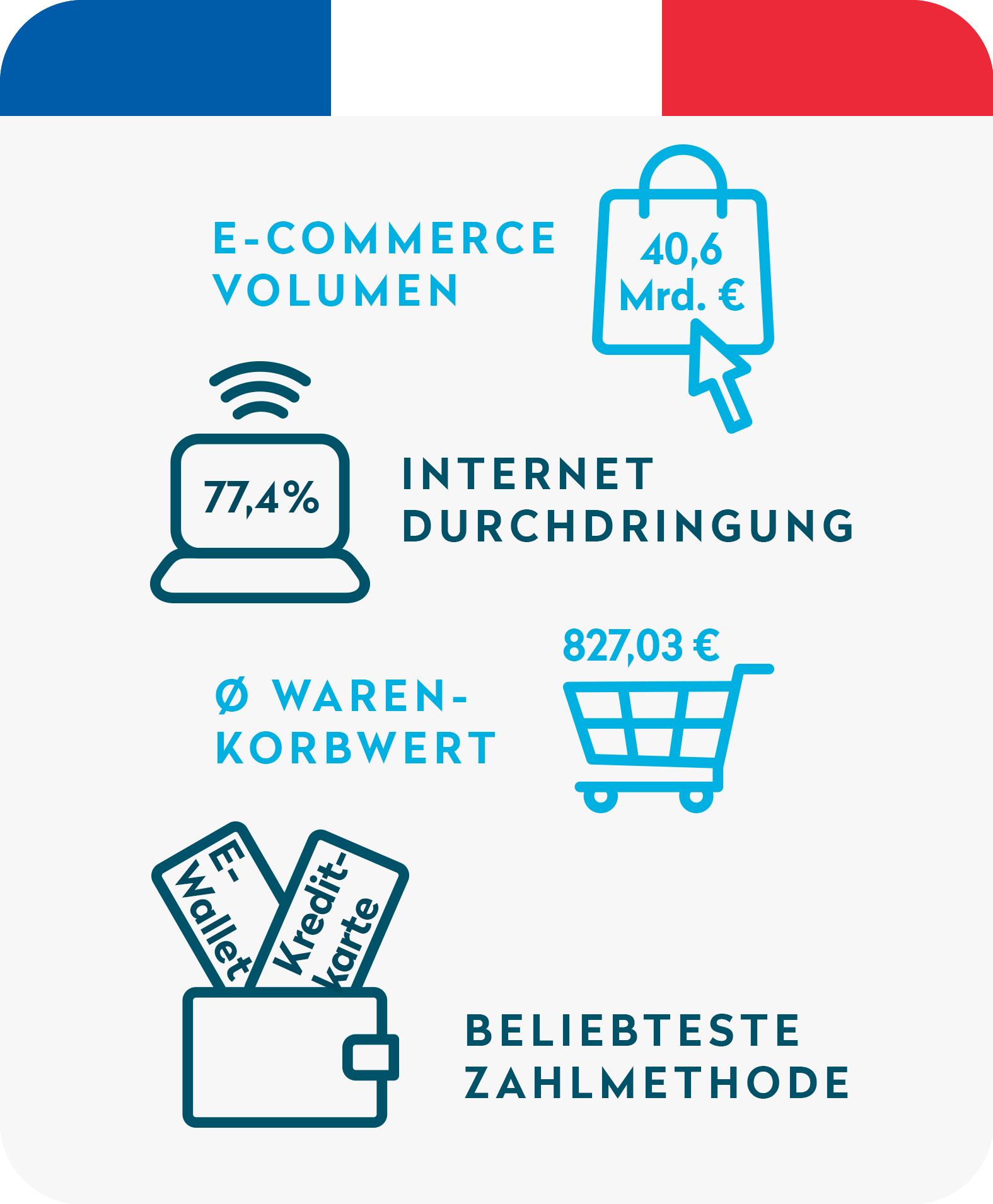 Ecommerce in Frankreich