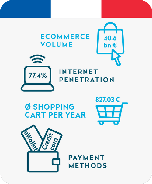 Ecommerce in France