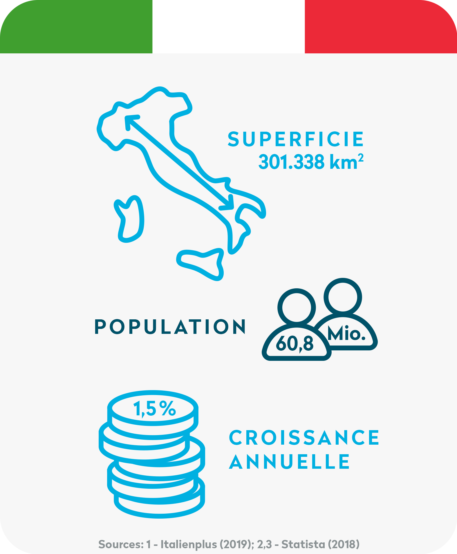 Volume d'expéditions en Italie