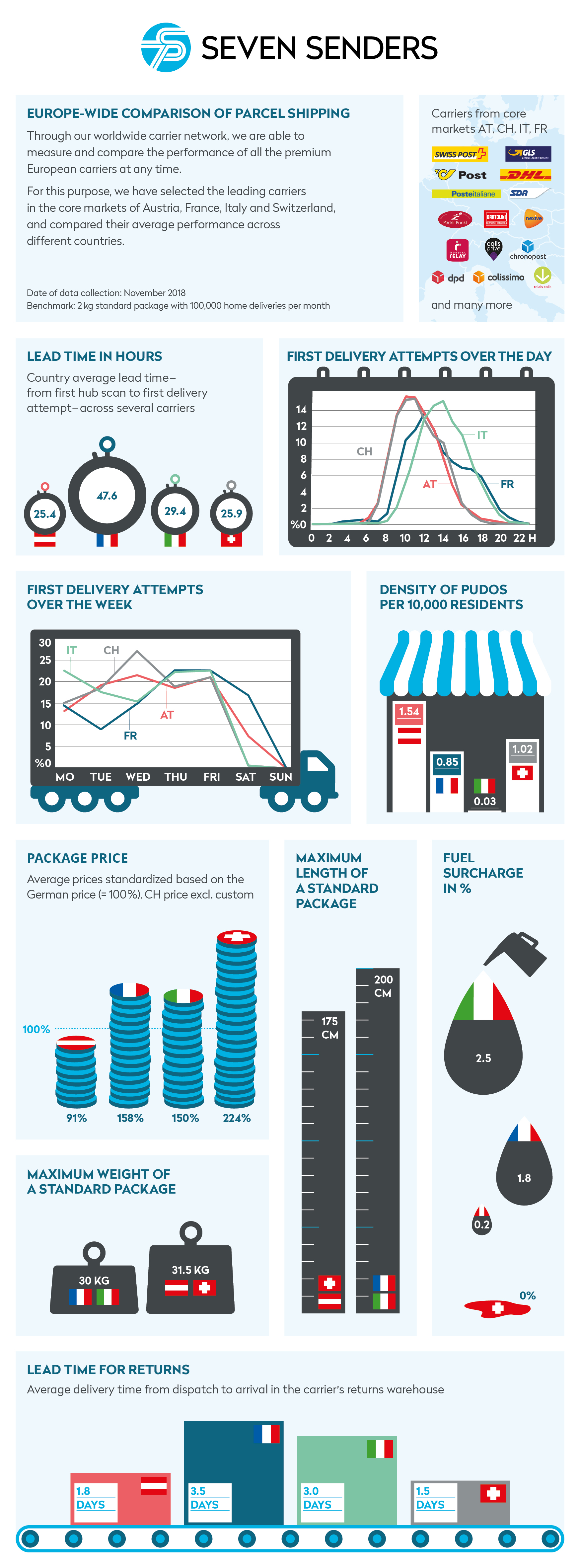 Infographics: country comparison of delivery conditions