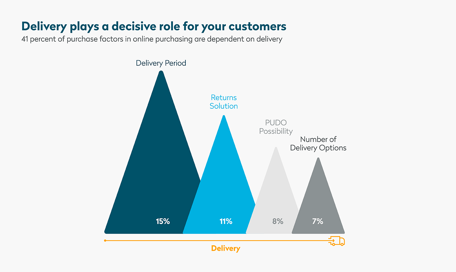 The decisive role of delivery in e-commerce