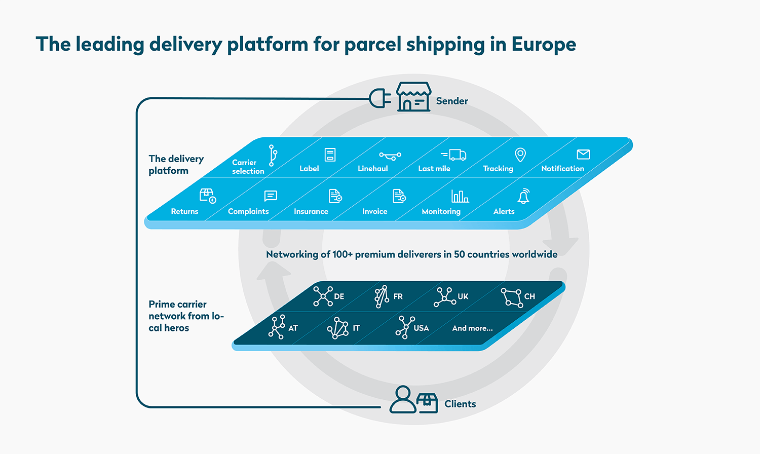 The leading delivery platform for parcel shipping in Europe