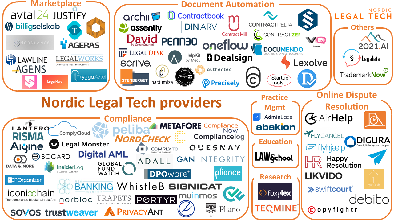 Nordlic Legal Tech Map