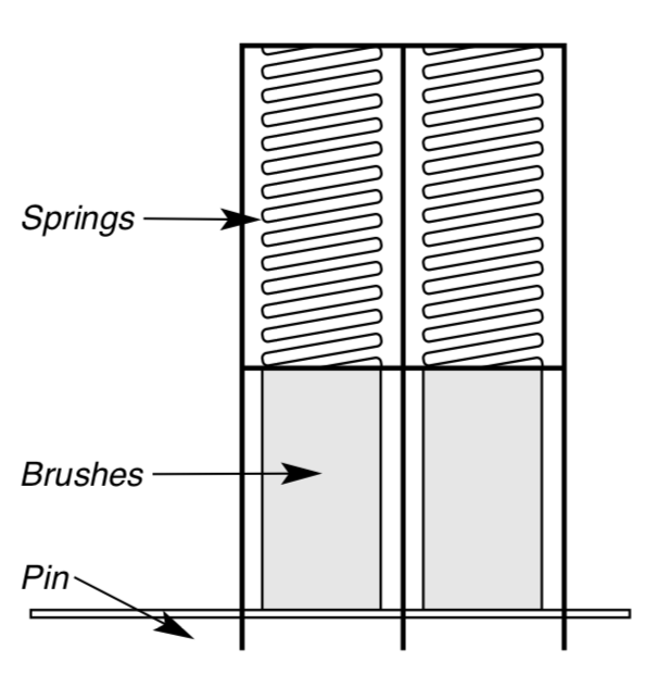 Diagram showing the proper way to push springs and brushes back into the holder and fabricate a 1-1/4 inch long wire and insert it into the assembly hole