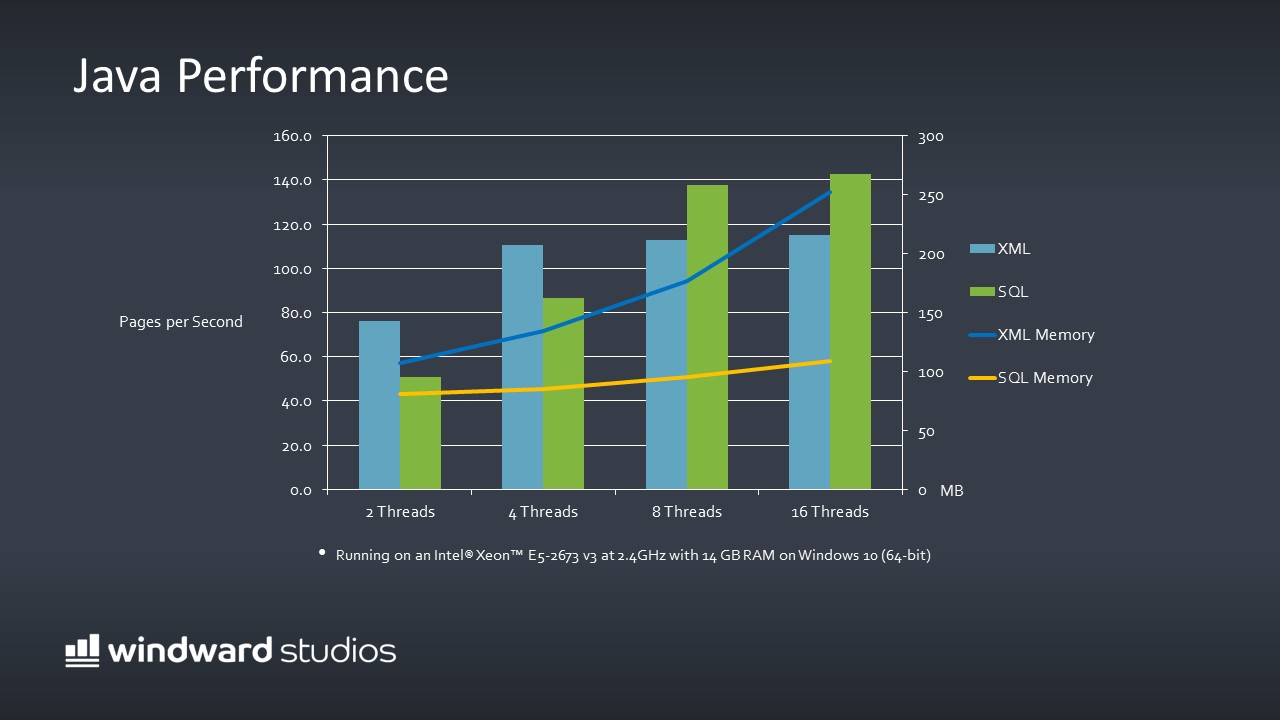 PPTX slide showing the Java Engine Performance in a bar & line graph