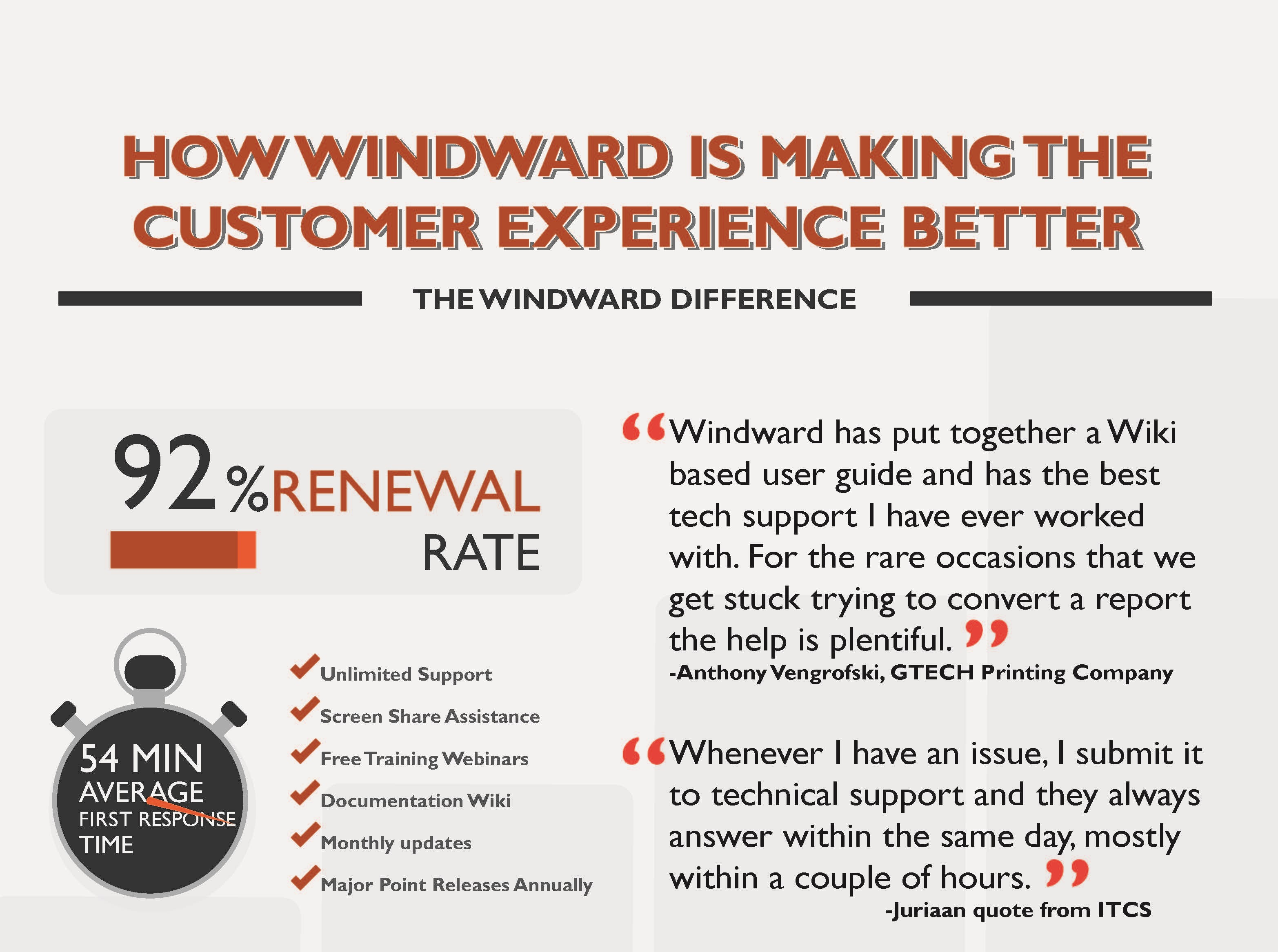 """How Windward Is Making The Customer Experience Better"" infographic"