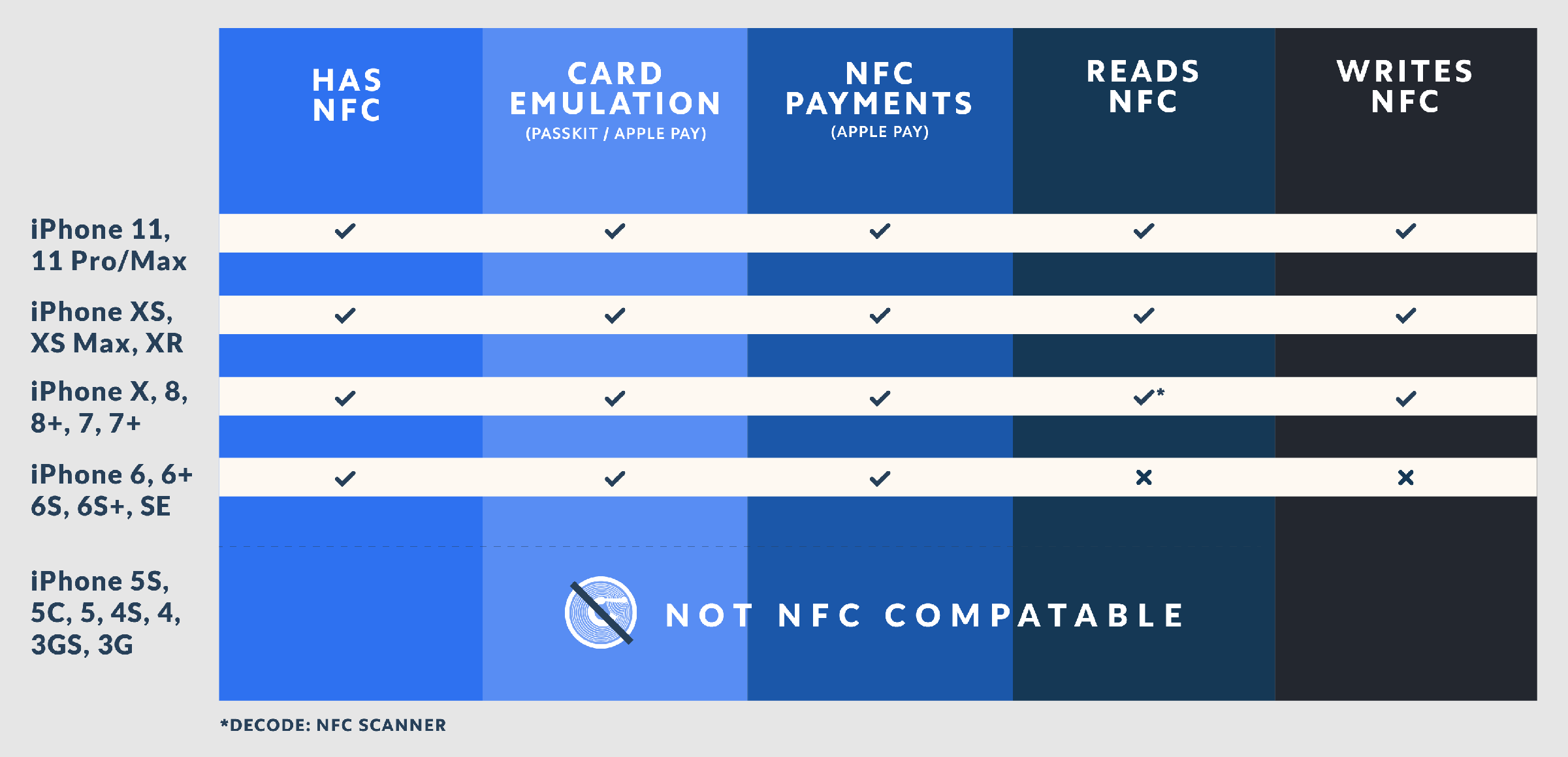 iPhone NFC Compatibility