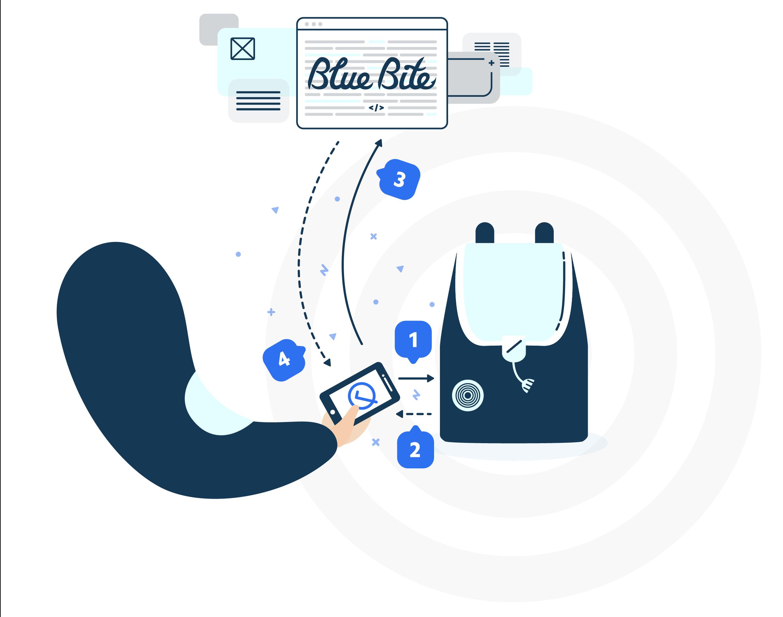 Blue Bite Authentication Flow